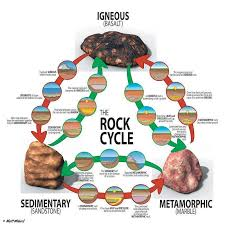 Science Visualized O RECYCLING ROCKS A Sampling Of Posters From The