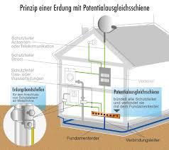 schutzerdung der elektroninstallation fundamenterder