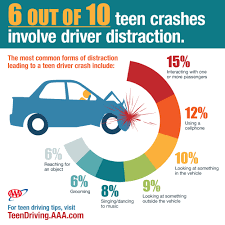 Distraction And Teen Crashes: Even Worse Than We Thought | AAA NewsRoom California Truck Accident Stastics Car Port Orange Fl Volusia County Motor Staying In Shape By Avoiding Cars And Injuries By Mones Law Group Practice Areas Atlanta Lawyer In The Us Ratemyinfographiccom Commerical Personal Injury Blog Aceable 2018 Kuvara Firm Driver Is Among Deadliest Jobs Truckscom Deaths Motor Vehiclerelated Injuries 19502016 Stastic Attorney Dallas