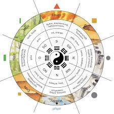 richtungsqualitäten in feng shui und geomantie