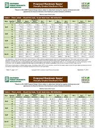 sfpa new design values span tables for southern pine pdf lumber