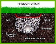 Menards Drain Tile Sock by How French Drains Work Gardening Tips U0026 Outdoor Living