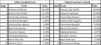 Fantasy Football 2015 Week 12 NFL Survivor Pool Picks