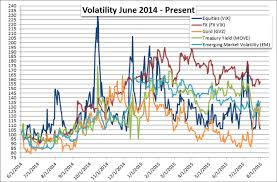 compare bureau de change exchange rates volatility in 2015 how do currencies compare to other assets