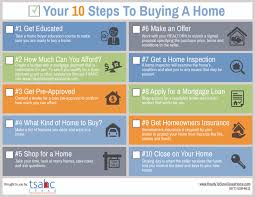 Gallery Of Home Buyer Checklist Has Tsahc Steps Thumbnail