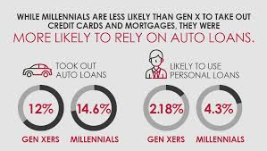 Millennials more likely to rely on auto loans than mortages