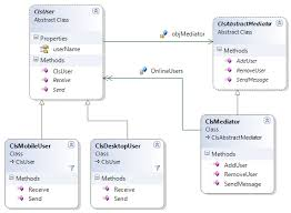 Decorator Pattern C Logging by Learn Design Pattern Mediator Pattern