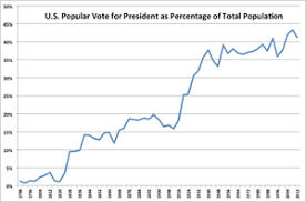 US Presidential Election Popular Vote Totals As A Percentage Of The Total Population Note Surge In 1828 Extension Suffrage To