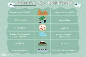 Seattle Vs. Portland - Which Northwest City Is Better And Why? Pacific Brewing Company Island Seasons Mobile Kitchen Food Truck Stastics Where Do You Fit Trends Based On Google Searches Think With European Migrant Cris Wikipedia Are Trucks Dubais Next Big Startup Business Opportunity By Ashley Raine Intern Marketing Fugh Refrigeration Inc Linkedin Blog Inflation Calculator The Top 5 Infographics Of 2017 Plan Template Sample Pdf Despite High Fees And Competion From Street Vendors Studies Greater Chicago Depository