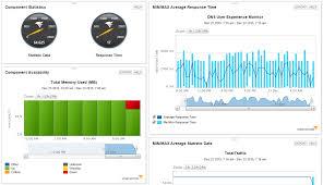 Solarwinds Web Help Desk Demo by Postgresql Performance Monitoring U0026 Management Solarwinds
