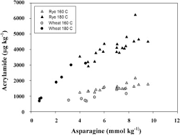 Relationship Between Free Asparagine Concentration And Acrylamide Formation In Wheat Rye Flour Heated For 20 Min At 160 Or 180 C Curtis Et Al 2009