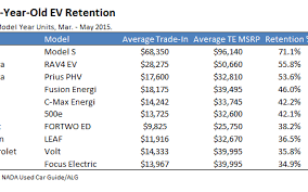 Tesla Model S Has Highest Value Retention Of All Electric Vehicles ...
