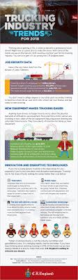 Trucking Industry Trends For 2018 - C.R. England Cadian Trucking Outdistances Usa Emsi Txdot Research Library Cost Of Cgestion To The Industry Revenue Topped 700 Billion In 2017 Ata Report Americas Foodtruck Industry Is Growing Rapidly Despite Roadblocks How Eld Mandate Affected Visually The Atlanta Information 13 Solid Stats About Driving A Semitruck For Living Future Uberatg Medium Interesting Facts About Truck Every Otr And Cdl Trends 2018 Cr England Transportation Canada 2016 Transport