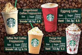Starbucks Coffee Has As Much Sugar SEVEN Donuts Including 69g In Just The Festive Frapp Find Out If Your Favourite Is Listed