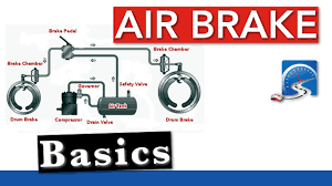 Basic CDL Air Brake Components | Air Brake Smart - YouTube Fleetpride Home Page Heavy Duty Truck And Trailer Parts New Commercial Trucks Find The Best Ford Pickup Chassis Tesla Unveils Its Electric Semi And Adds A Roadster The Volvo 2013 Manual Enthusiast Wiring Electrek About Total Cost Of Ownership Long Haul 10 Tips To Help Your Run Well Into Old Age Hnc Medium Online Bendix Air Brake Diagram Black Classic American Bonnet Powerful Stylish Big Rig Semi Truck Toyota Unveiled Hydrogen Fuel Cell Powered At Port Los Napa Auto Sturgis Three Rivers Michigan