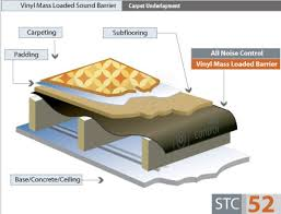 Insulating Carpet by Mass Loaded Vinyl Sound Barrier In Car Insulation Elastic Heavy