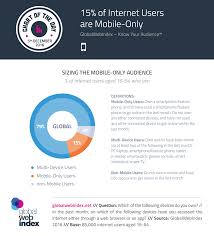 Last Day For 1 Any by 15 Of Internet Users Are Mobile Only Globalwebindex Blog