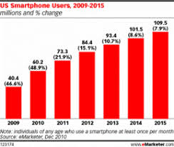 Tablets Vs Smartphones App Development News