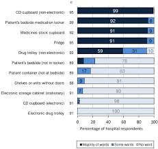 Automated Dispensing Cabinets Comparison by A National Survey Of Inpatient Medication Systems In English Nhs
