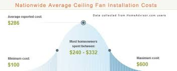 2018 average ceiling fan installation costs how much does it cost