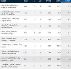 Stats Dame Springs Forward NBA Fantasy Trends Rotoworld