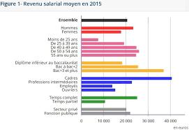 le salaire annuel des femmes est inférieur d un quart à celui des