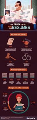 The Truth About Lying On Resumes #INFOGRAPHIC - Spark Hire Lying On Your Resume Consider This Advice Before What Happens When You Lie Palmer Group Luxury On Atclgrain Aassins Creed Odyssey Timed Quest Ps4 Pro 7 Ways To Make Stronger Cv Simply Medium 4 Hazards Of Telecommute And Remote Jobs Linkedins New Quizzes Can Prove Youre Not Lying Your Dont Get Caught Linkedin Profile Eagle Staffing Why Shouldnt Resumeand How Many Do Anyway The Growing Menace Rumes Lies Its Impact Hiring Need Help Getting A Job Read
