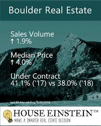 100 Boulder Home Source A Curious Land Sale And A Creekside Dream Fresh Listings Get