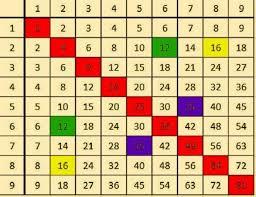 comment apprendre table de multiplication un truc génial pour apprendre les tables de multiplication