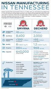 INFOGRAPHIC: Nissan Manufacturing In Tennessee - Nissan Smyrna ... Hailcaesaruckatrrftweekendsbg Smyrna Grove Fire Truck Mark Flickr New 2009 Intertional Dry Freight For Sale In Ga Cousins Maine Lobster Opening Brickandmortar Location And Cargo E350 Trucks Jerk King Caribbean Cuisine Home Delaware Menu Prices Volunteer Department Facebook 2017 Ford F450 Crew Cab Service Body 2013 Used Isuzu Npr Hd 16ft Landscape With Ramps At Industrial Robots Welding On Nissan Truck Assembly Line Tennessee We