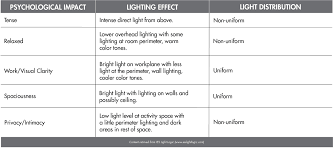 light bulb colors chart image collections chart exle ideas