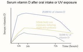 sperti vitamin d l vitamin d council how do we how much vitamin d you make