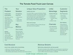 Good Fast Food Truck Business Plan Sample Plans Example Ro On ... Special Food Truck Business Plan Template Download Non Medical Plans Small Templates New Best Mmymovation Unusual Cart Image High Taco Youtube Unique Interesting Mobile Ar Excel Deaoscuracom The Images Collection Of Whole S Market Lets Pinterest Juice Food Pardot Email Of Inspirational Lunch Wagon S Vibiraem Good Pdf
