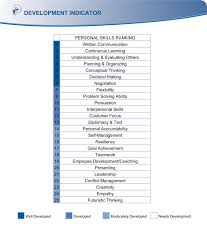 Competencies List For Resume by Resume Competencies Exles