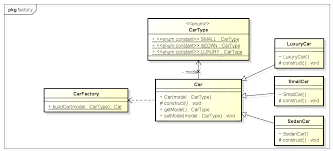 Decorator Pattern Class Diagram by Factory Design Pattern In Java Howtodoinjava