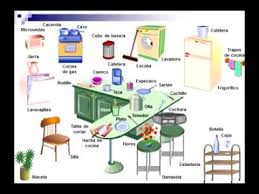 Spanish Vocabulary The Kitchen With Pronunciation