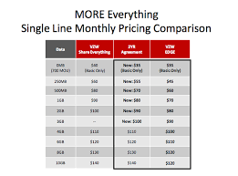 Verizon s new rate plans offer more data and lower prices The Verge