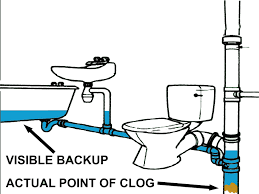 Slow Draining Bathroom Sink Remedy by Easy Prevention And Cures For A Clogged Bath Tub Drain