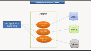 Decorator Pattern Java Pizza by Java Ee Adapter Design Pattern Real Time Example Jdbc Driver