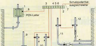 inbetriebnahme elektrischer anlagen nach din vde 0100 600