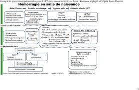 accouchement si e voie basse hémorragie du post partum pdf