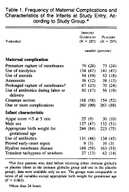 Intravenous Immune Globulin for the Prevention of Noso ial