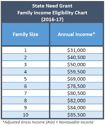financial aid family income chart real fitness