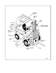 100 Truck Components Figure 61 Fork Lift