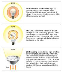 led light led lighting