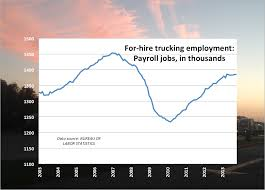 For-hire Trucking Adds 400 Jobs In October; Total Flat Since April More Good News Workrelated Fatalities Slipped In 2017 Ehs Today A Supreme Court Ruling On Truckers Could Drive Up Prices Quartz Timothy Horak Driver Usxpress Linkedin The Benefits Of Pursuing A Career Trucking And How Swtdt Can Help Tg Stegall Co Chapter 4 Industry Operational Differences Bls Inc Kansas Motor Carriers Association Afilliated With The American Man Tgx 33580 6x4 Tractor Truck Exterior Interior Forecasting Free Fulltext Arima Time Series Models For Full Veltri Dicated Equality Wkforce Women