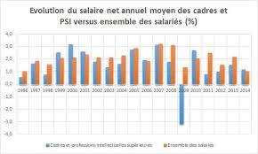 salaire moyen en en 2017 net brut par sexe par csp