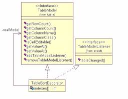 Decorator Pattern Class Diagram by Decorate Your Java Code Javaworld