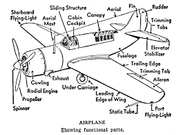 100 Airplane Wing Parts Related Image Aircraft Structure Aircraft Parts Aircraft Aviation
