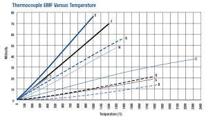 thermocouple type k type k thermocouple chromel alumel